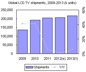 Global LCD TV shipments, 2009-2013 (k units)