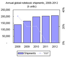 Annual global notebook shipments, 2008-2012 (k units)