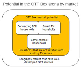 Potential in the OTT Box arena by market