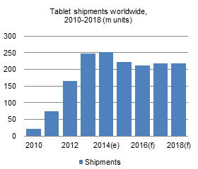 Tablet shipments worldwide, 2010-2018 (m units)