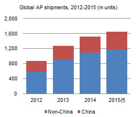 Global AP shipments, 2012-2015 (m units)