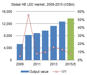 Global HB LED market, 2009-2015 (US$m)
