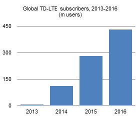 Global TD-LTE subscribers, 2013-2016 (m users)