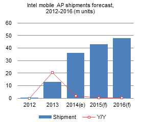 Intel mobile AP shipments forecast, 2012-2016 (m units)
