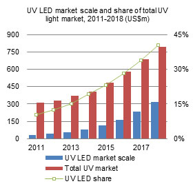 UV LED market scale and share of total UV light market, 2011-2018 (US$m)