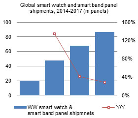 Global smart watch and smart band panel shipments, 2014-2017 (m panels)