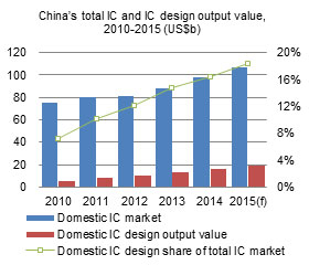 China total IC and IC design output value, 2010-2015 (US$b)