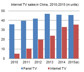 Internet TV sales in China, 2010-2015 (m units)