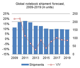 Global notebook shipment forecast, 2009-2019 (m units)