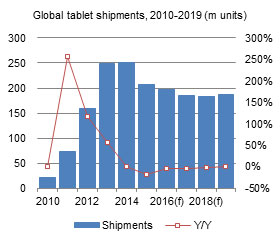 Global tablet shipments, 2010-2019 (m units)