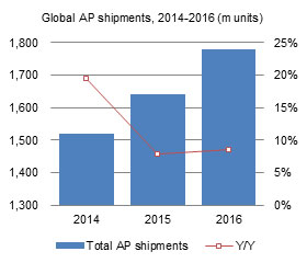 Global AP shipments, 2014-2016 (m units)