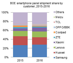 BOE smartphone panel shipment share by customer, 2015-2016