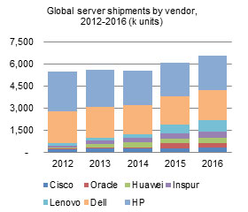 Global server shipments by vendor, 2012-2016 (k units)