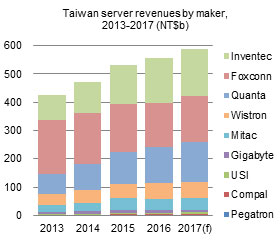Taiwan server revenues by maker,2013-2017 (NT$b)