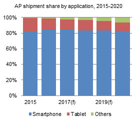 AP shipment share by application, 2015-2020