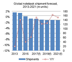 Global notebook shipment forecast, 2013-2021 (m units)
