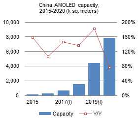 China AMOLED capacity, 2015-2020 (k sq. meters)