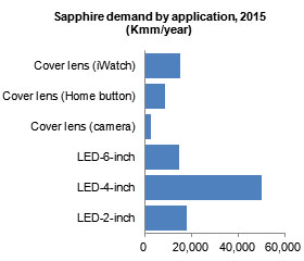 Sapphire demand by application, 2015 (Kmm/year)