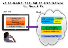 Voice control application architecture for Smart TV