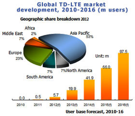 Global TD-LTE market development, 2010-2016 (m users)