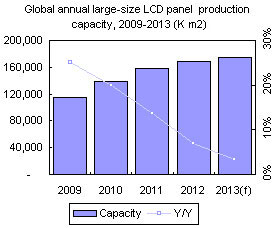 Global annual large-size LCD panel production capacity, 2009-2013 (K square meters)