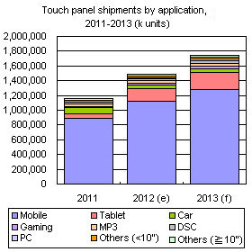 Touch panel shipments by applications, 2011-2013 (k units)