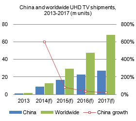 China and worldwide UHD TV shipments, 2013-2017 (m units)