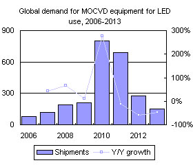 Global demand for MOCVD equipment for LED use, 2006-2013