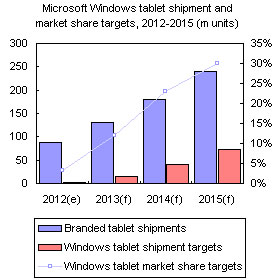 Microsoft Windows tablet shipment and market share targets, 2012-2015 (m units)