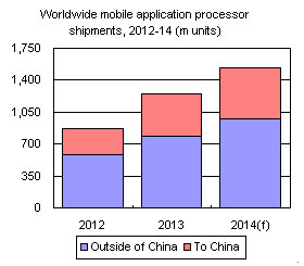 Worldwide mobile application processor shipments, 2012-14 (m units)
