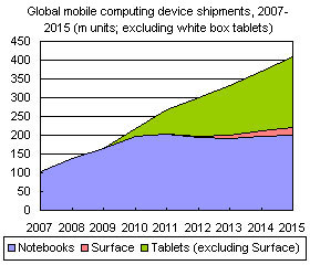 Global mobile computing device shipments, 2007-2015 (m units; excluding white box tablets)