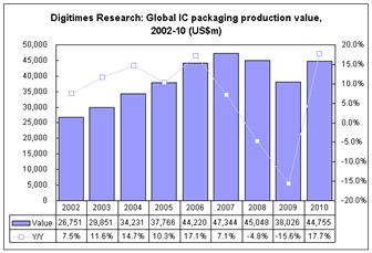 Global+IC+packaging+production+value%2C+2002%2D2010