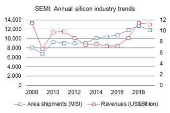 SEMI%3A+Annual+silicon+industry+trends