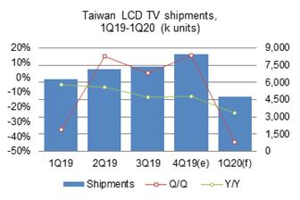 Taiwan%27s+TV+shipments+grew+14%2E7%25+sequentially+in+the+fourth+quarter+of+2019