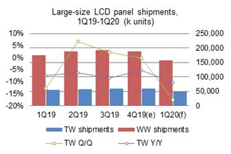 Taiwan%27s+large%2Dsize+LCD+panel+shipments+went+down+slightly+on+quarter