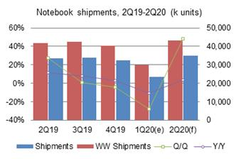 Global+notebook+shipments+in+the+first+quarter+of+2020+dropped+27%2E6%25+on+quarter