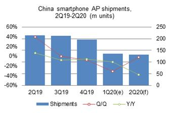 Smartphone+AP+shipments+to+China+only+amounted+to+135+million+units+in+1Q20