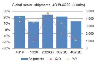 Second%2Dquarter+2020+global+server+shipments+enjoyed+a+strong+growth