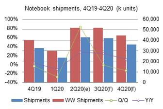 Taiwan%27s+notebook+shipments+picked+up+82%2E2%25+sequentially+and+27%2E3%25+on+year