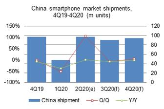 Smartphone+shipments+to+the+China+market+in+second%2Dquarter+2020+were+doubled+sequentially