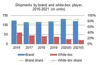 2020+global+tablet+shipments+will+show+flat+growth+from+the+2019+level