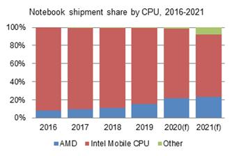 Notebook+and+tablet+shipments+are+both+expected+to+increase+from+a+year+ago+in+2020