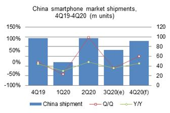 Smartphone+shipments+to+the+China+market+in+third%2Dquarter+2020+plunged+25%2E2%25+on+quarter