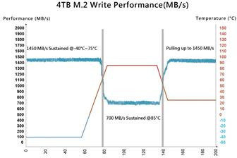 4TB+M%2E2+write+performance+%28MB%2Fs%29