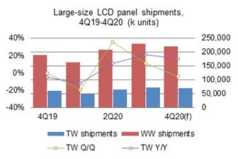 Taiwan+shipped+a+total+of+71%2E58+million+large%2Dsize+LCD+panels+in+the+third+quarter+of+2020
