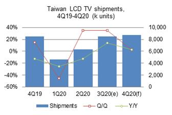 Taiwan%27s+TV+shipments+arrived+at+8%2E46+million+units+in+the+third+quarter+of+2020