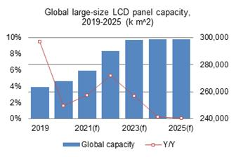 Global+large%2Dsize+LCD+panel+shipments+will+fall+at+a+CAGR+of+%2D0%2E3%25+2020+through+2025