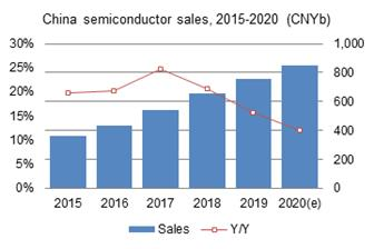 China+semiconductor+sales%2C+2015%2D2020