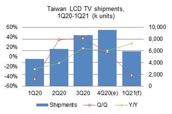 Taiwan%27s+TV+shipments+went+up+9%2E8%25+sequentially+and+12%2E3%25+on+year+to+come+to+9%2E52+million+units