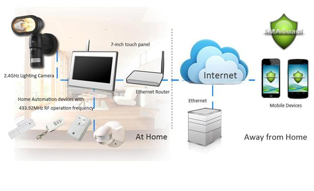 protect your home with luxhome 2 4ghz smart home security system